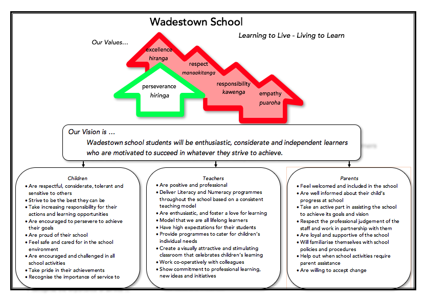 Wadestown School Vision.